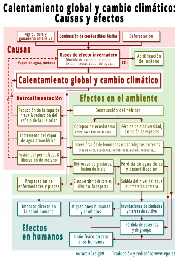 Calentamiento global y cambio climático: Causas y efectos